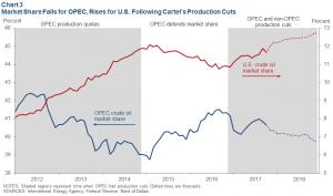 OPEC e USA quote di mercato