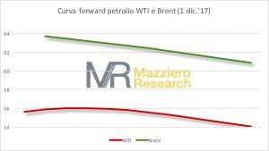 Oil Curva forward