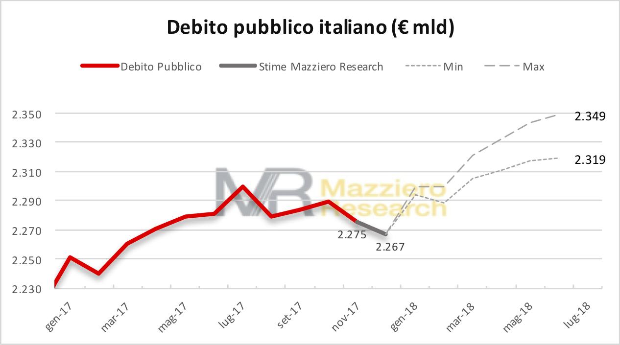 Debt 20180115