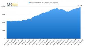 Produzione petrolifera USA