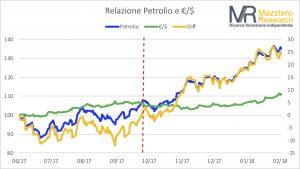Relazione Petrolio e €:$