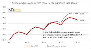Evoluzione debito rialzo tassi