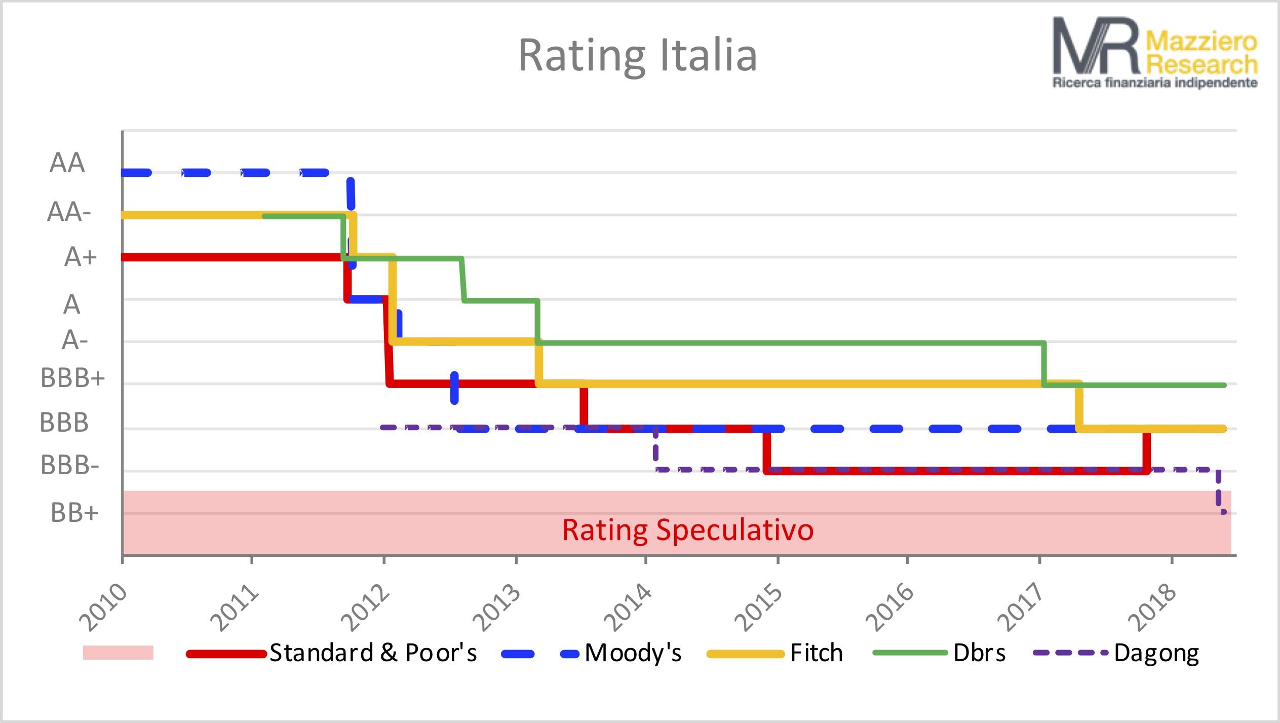 Rating Italia maggio 18
