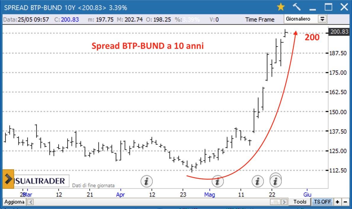 Spread BTP-Bund 10Y